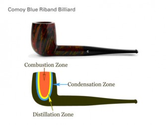 烟斗斗钵形状、烟草燃烧状态、烟草匹配深度研究