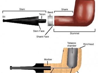 英文烟斗术语翻译与烟斗结构分析